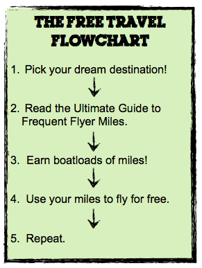 Free Travel Flow Chart new