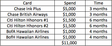 App-o-Rama Minimum Spend Chart