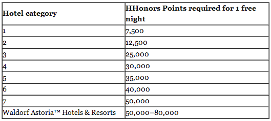 Hilton Old reward chart