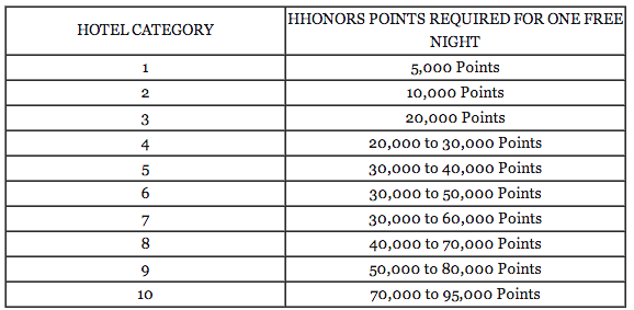 Hilton new reward chart