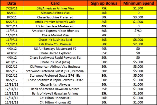 April App-o-Rama All cards chart