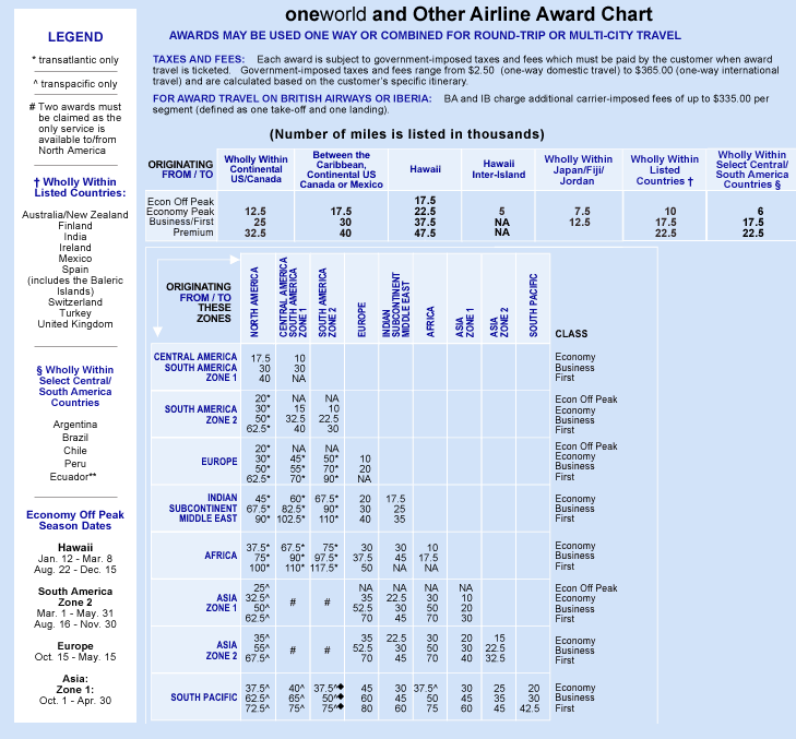 OneWorld and Other Airlines Award Chart