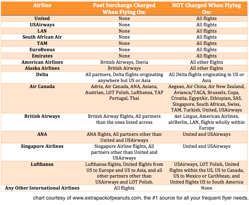 Which airlines charge fuel surcharges with downloadable chart