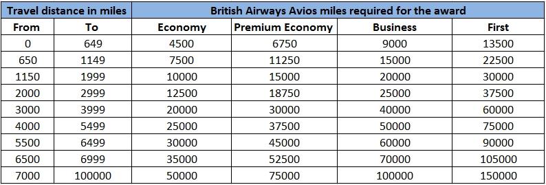 BA-Avios-chart