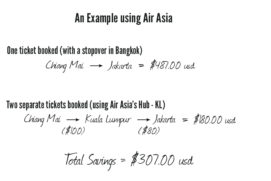 Budget Airline Example Graphic